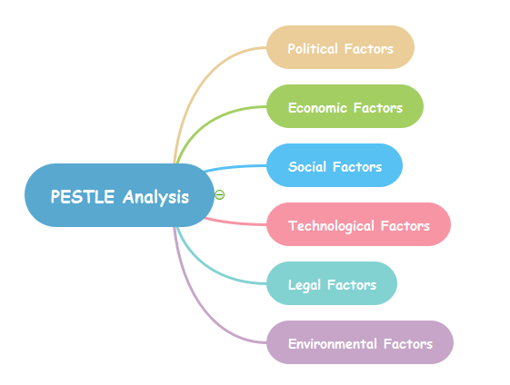 Business Workshop - PESTLE Analysis Pt 1